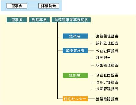 公益財団法人 秋田市総合振興公...